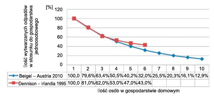 Rys. 2. Ilość wytwarzanych odpadów domowych na mieszkańca Styrii (Austria) w zależności od wielkości gospodarstwa domowego