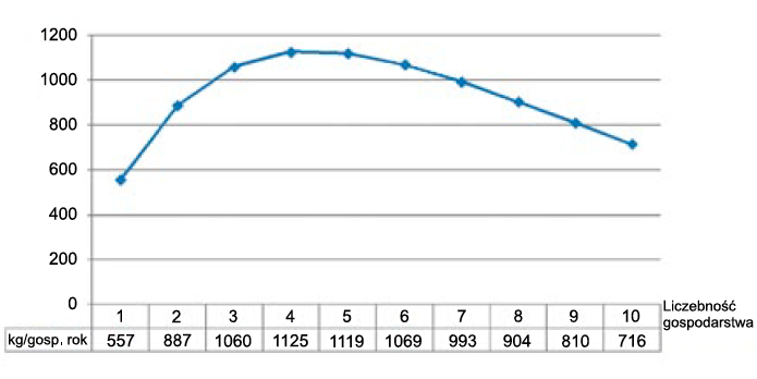 Rys. 3. Ilość wytwarzanych odpadów, przypadająca na gospodarstwo o danej liczebności, wg danych z regionu Styria (Austria)