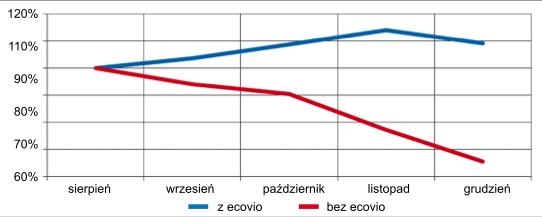 Wyniki selektywnej zbiórki bioodpadów w Berlinie na dwóch porównywalnych obszarach (źródło: BASF 8.12 Müll und Abfall)