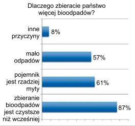 Wyniki badań ankietowych w Bad Dürkheim (źródło: BASF 10/11 Umwelt Magazin)