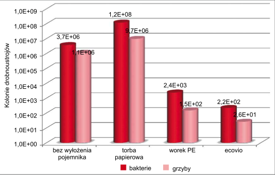Wzrost ilości bakterii w zależności od zastosowanego wyłożenia pojemnika na bioodpady (źródło: Bifa Umweltinstitut 02.2014 ISSN 0944-5935)