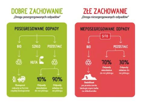 Rys. 4. Przykład ulotki informacyjnej ZGO Gać (na podstawie badania przeprowadzone- prezes ZGO Gać go w 2012 r. przez TNS na zlecenie ZGO Gać)