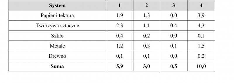 Tab. 1. Poziom odzysku surowców wtórnych z niesegregowanych (zmieszanych) odpadów [%]