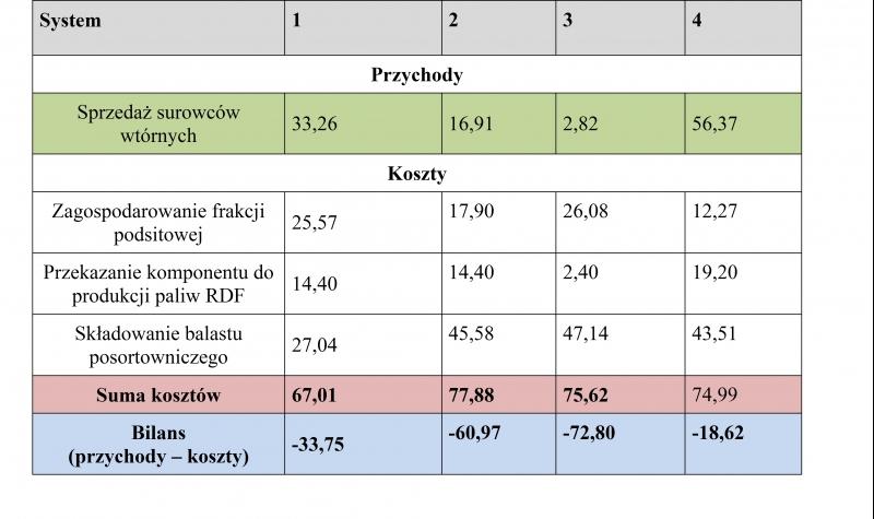 Tab. 4. Bilans przychodów i kosztów ponoszonych na zagospodarowanie odpadów o kodzie 20 03 01 w zależności od systemu [zł]